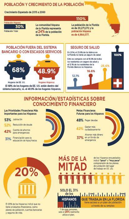 Gráfico Informativo de Family Foundations