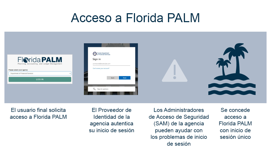 Acceso a Florida PALM